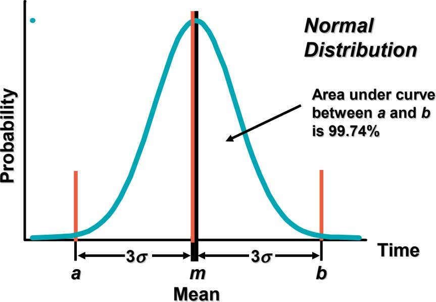 Normal Normal Distribution Distribution Area Area under under curve curve between between aa and and bb