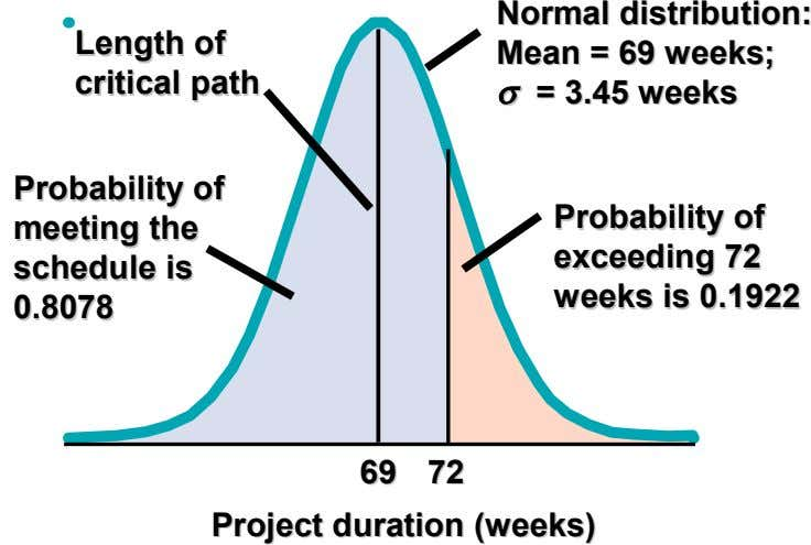 Normal Normal distribution: distribution: Length Length of of Mean Mean == 6969 weeks; weeks; critical critical