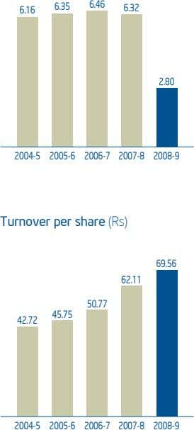 6.35 6.46 6.32 6.16 2004-5 2005-6 2006-7 2007-8 2008-9 Turnover per share (Rs) 69.56 62.11