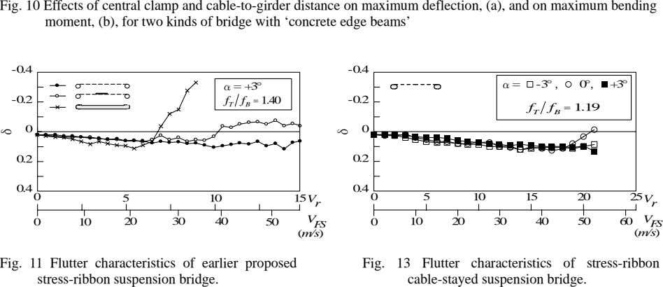 Fig. 10 Effects of central clamp and cable-to-girder distance on maximum deflection, (a), and on
