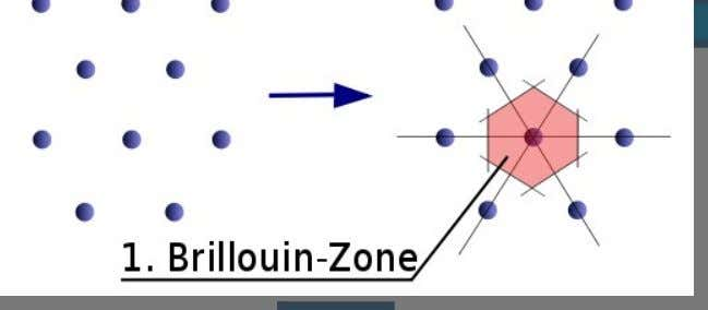 Drawing Brillouin Zones The BZ is the fundamental unit cell in the space defined by reciprocal