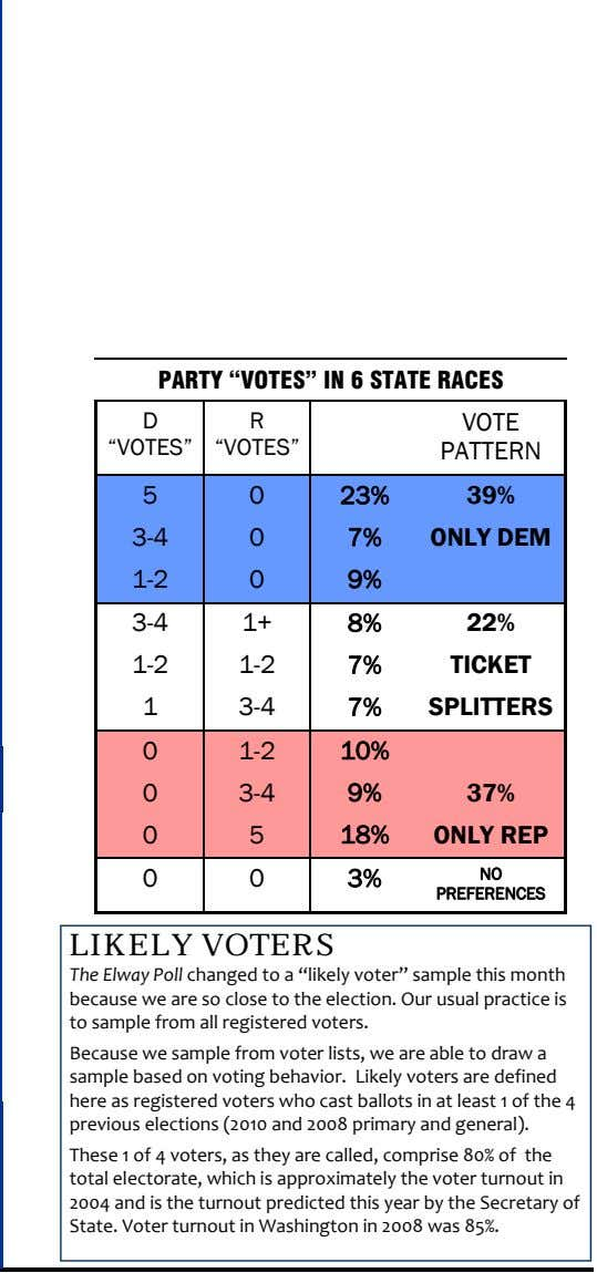 "PARTY ""VOTES"" IN 6 STATE RACES D R VOTE ""VOTES"" ""VOTES"" PATTERN 5 0 23%"