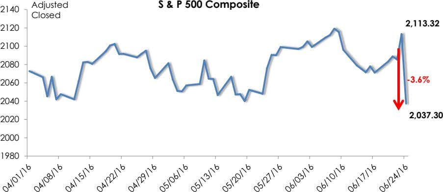 Adjusted S & P 500 Composite 2140 Closed 2,113.32 2120 2100 2080 -3.6% 2060 2040 2,037.30
