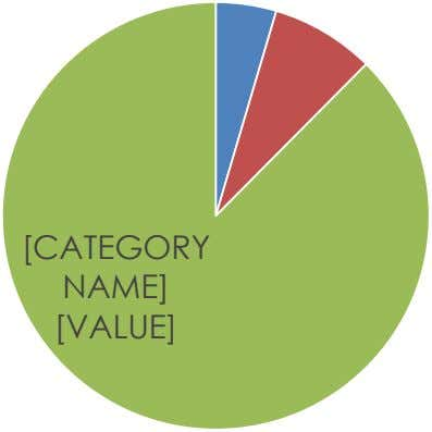 [CATEGORY NAME] [VALUE]