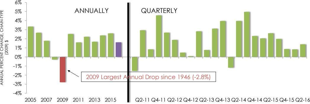 6% 5% ANNUALLY QUARTERLY 4% 3% 2% 1% 0% -1% -2% 2009 Largest Annual Drop since