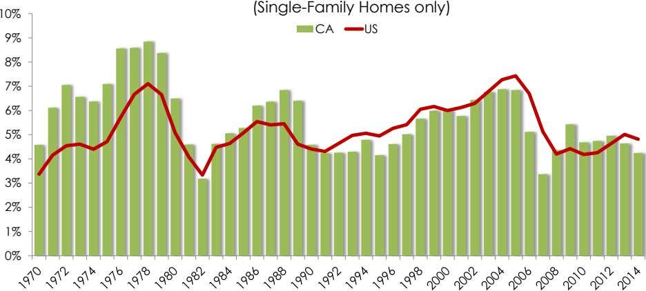 (Single-Family Homes only) 10% CA US 9% 8% 7% 6% 5% 4% 3% 2% 1% 0%