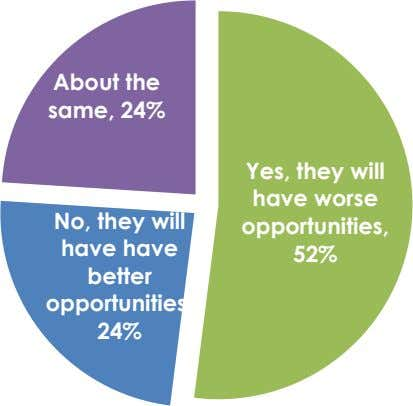 About the same, 24% Yes, they will No, they will have have better opportunities, have worse