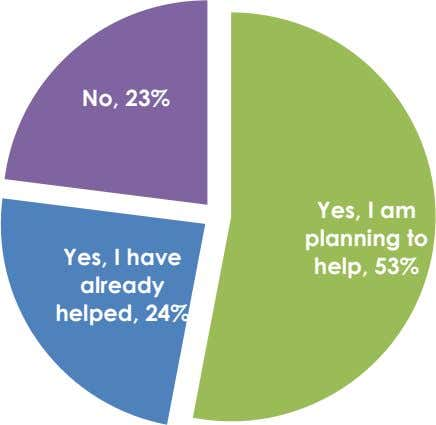 No, 23% Yes, I am Yes, I have already planning to help, 53% helped, 24%