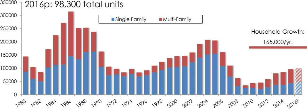 350000 2016p: 98,300 total units 300000 Single Family Multi-Family 250000 Household Growth: 200000 165,000/yr. 150000 100000