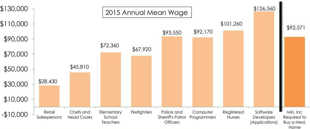 $130,000 $126,560 2015 Annual Mean Wage $110,000 $101,260 $92,571 $93,550 $92,170 $90,000 $72,360 $67,920 $70,000 $45,810