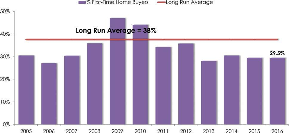 % First-Time Home Buyers Long Run Average 50% Long Run Average = 38% 40% 29.5% 30%