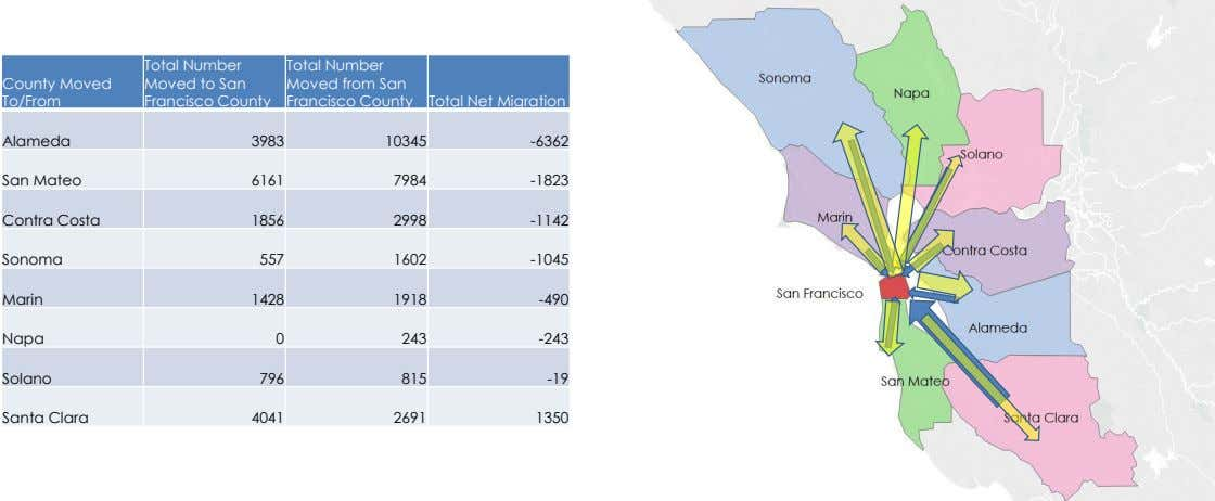 County Moved Total Number Moved to San Total Number Moved from San To/From Francisco County Francisco