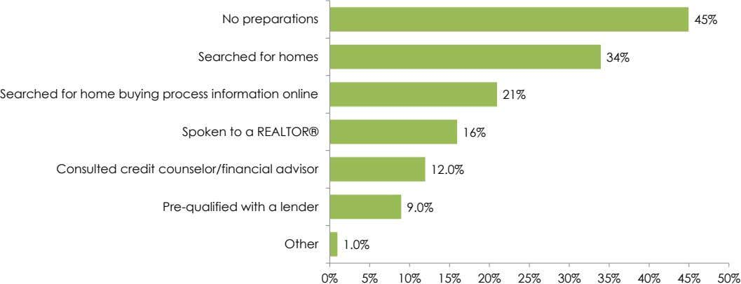No preparations 45% Searched for homes 34% Searched for home buying process information online 21% Spoken