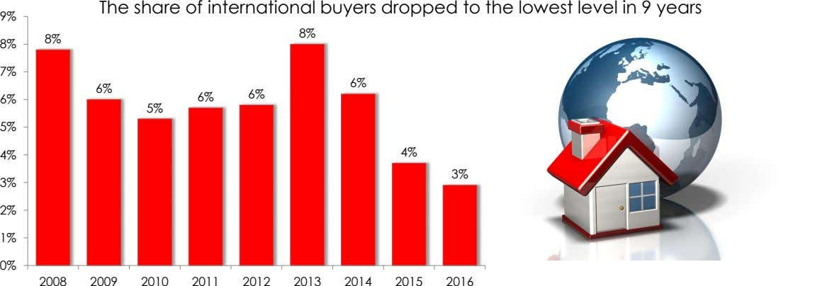 The share of international buyers dropped to the lowest level in 9 years 9% 8% 8%