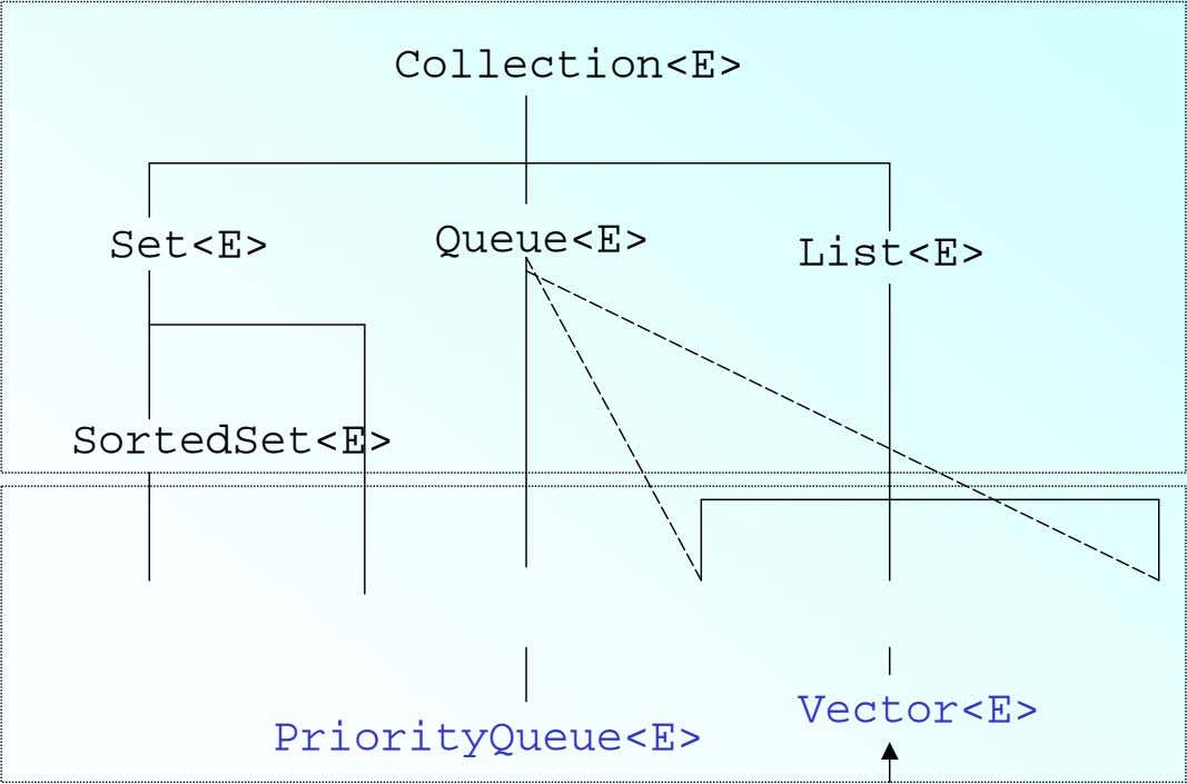 Collection<E> Set<E> Queue<E> List<E> SortedSet<E> Vector<E>