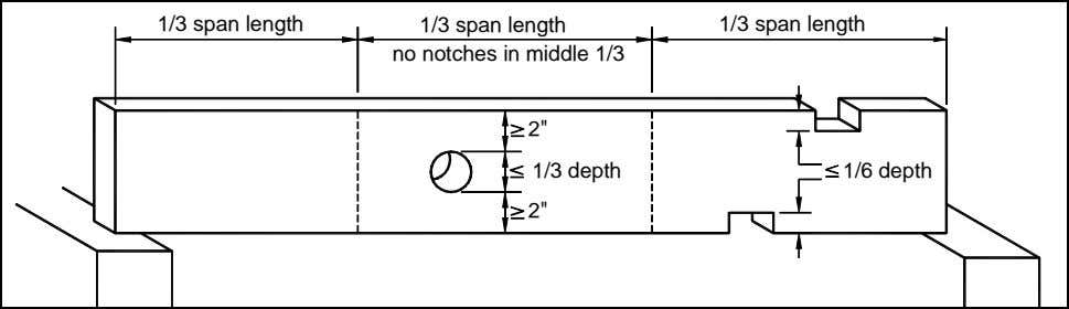 1/3 span length 1/3 span length 1/3 span length no notches in middle 1/3 2""
