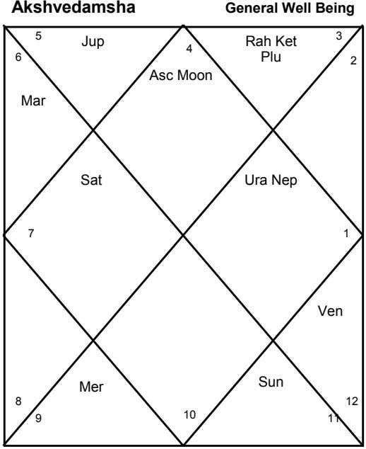 Akshvedamsha General Well Being 3 5 Jup 4 Rah Ket 6 Plu 2 Asc Moon