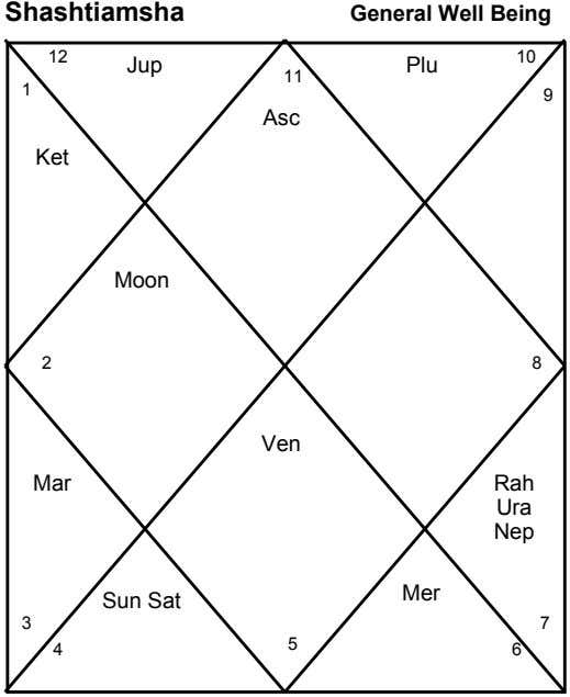 Shashtiamsha General Well Being 10 12 Jup 11 Plu 1 9 Asc Ket Moon 2