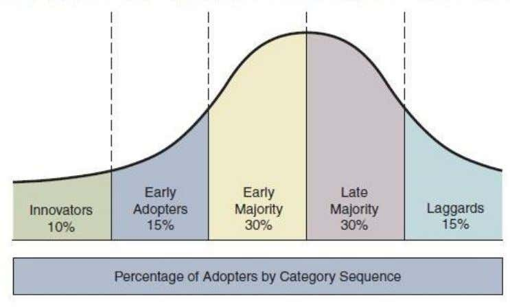 Adopter Categories • Innovators • Early Adopters • Early Majority • Late Majority • Laggards Copyright