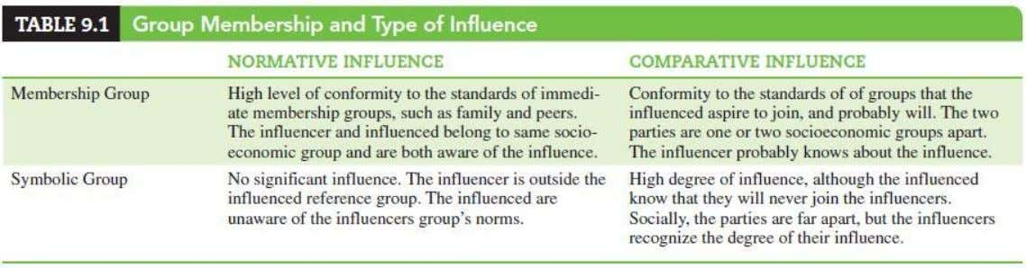 Reference Group Influence • Normative influence • Comparative influence Copyright © 2015 Pearson Education, Inc. publishing