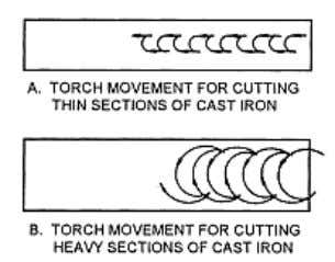 of the kerf. Repeat this action until the cut is complete. Figure 4-22. — Torch movements