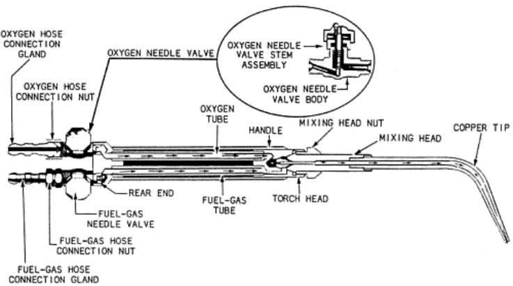 Figure 5-4. — Equal-pressure welding torch. Welding TIPS and MIXERS are designed in several ways,