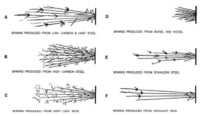Figure 1-4. — Spark patterns formed by common metals. One way to become proficient in