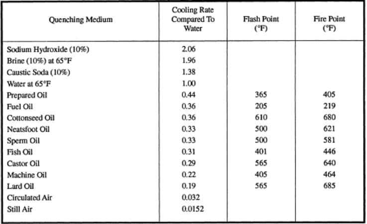 call for oil quenching. Table 2-4. — Properties and Average Cooling Abilities of Quenching Media Page