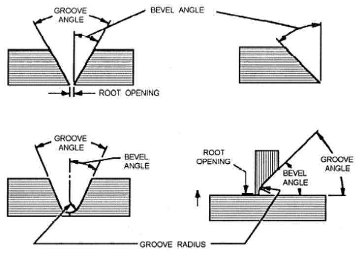 A brief description of each term is shown in figure 3-9. Figure 3-9. — Bevel angle,