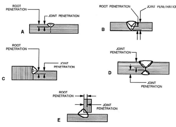 Figure3-10. — Root penetration and joint penetration of welds. Figure 3-11. — Weld reinforcement. TYPES