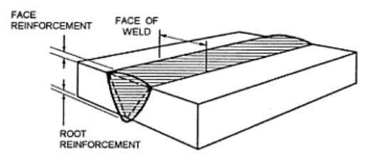 — Root penetration and joint penetration of welds. Figure 3-11. — Weld reinforcement. TYPES OF WELDS