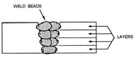 frequently in your work Figure 3-13. — Standard groove welds. Figure 3-14. — Multiple-pass layers. Page