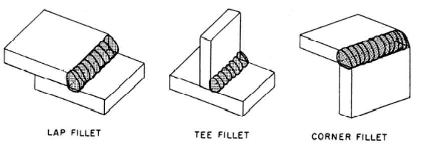 right angles to each other in a lap, tee, or comer joint. Figure 3-16. — Fillet