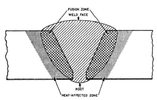 fusion extends into the base metal or previous welding pass. Figure 3-22. — Zones in a