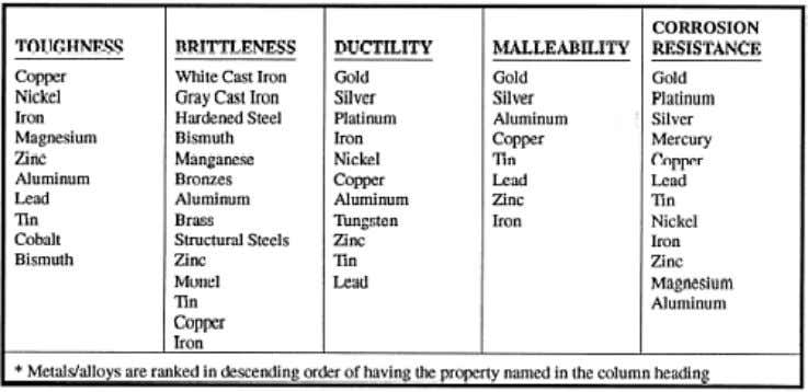 Table 1-2. — Mechanical Properties of Metals/Alloys Elasticity When a material has a load applied to