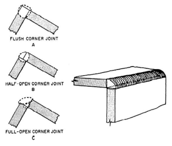 sides. It is useful for welding plates of all thicknesses. Figure 3-25. — Corner joints. TEE