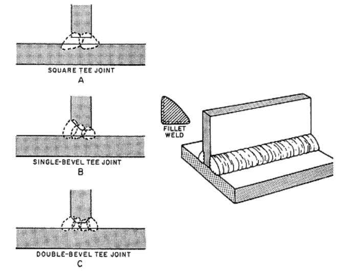 the welding can be done on both sides of the vertical plate. LAP JOINTS Figure 3-26.