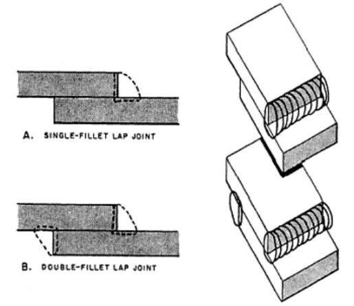 EDGE JOINTS Figure 3-27. — Lap joints, The flanged edge joint (fig. 3-28, view A)