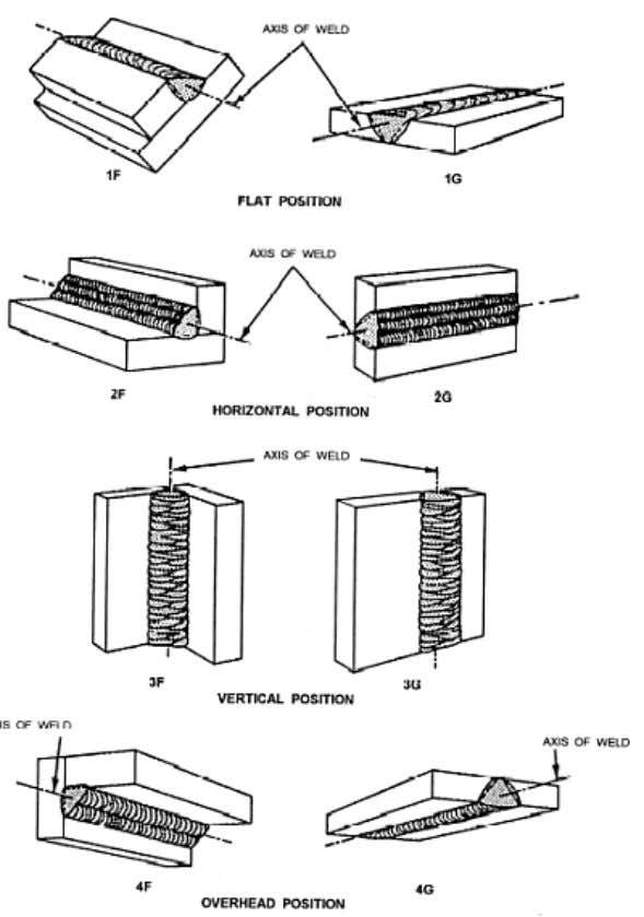 the techniques for welding in each of the test positions. Figure 3-29. — Welding positions —