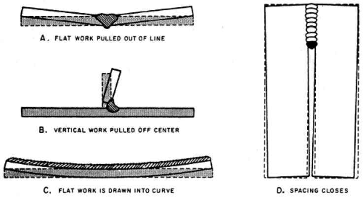 most common difficulties that you are likely to encounter. Figure 3-32. — Distortion caused by welding.