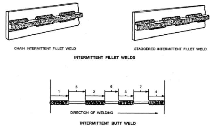 the first weld and repeat the cycle until the weld is finished. Figure 3-33 shows the