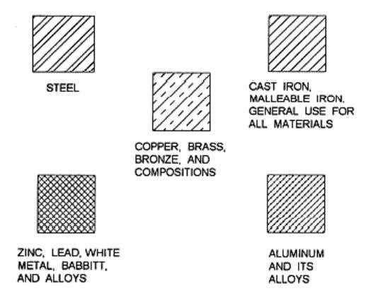 3-39. materials. .Some of the types of section lines you are Figure 3-39. — Section lines