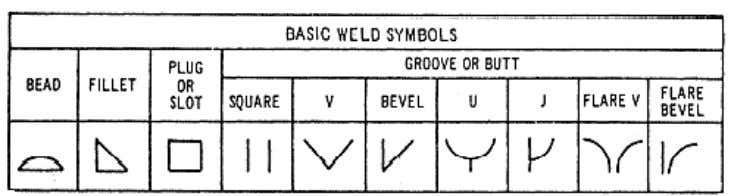 all information needed to specify the weld(s) required. Figure 3-44. — Basic weld symbols. Figure 3-45