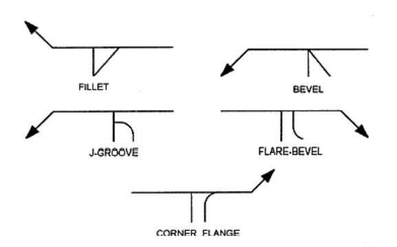 is for a fillet, bevel, J-groove, or flare-bevel weld, the vertical leg is always drawn to