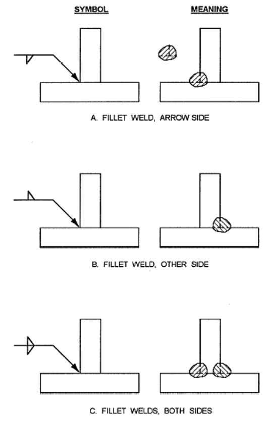 welds must be made on both sides of the joint (view C). Figure 3-46. — Specifying