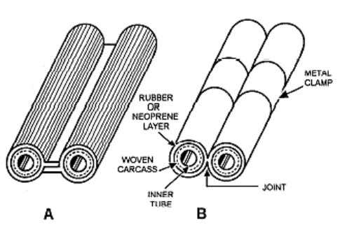 Figure 4-10. — Types of twin welding hose. The length of hose you use is