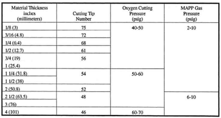 — Recommended MAPP Gas Tip Sizes and Oxyfuel Pressures Oxygas Cutting Operations Before you begin a
