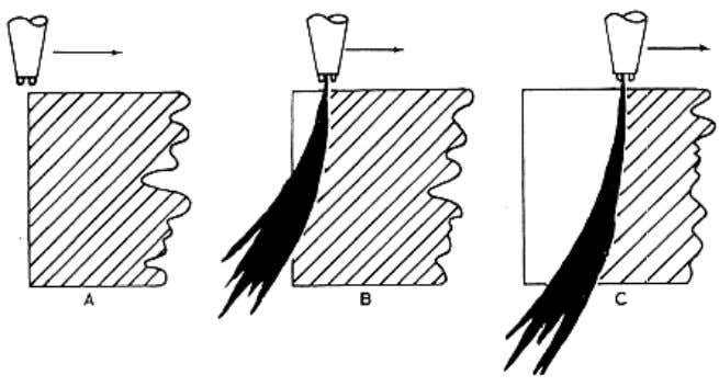 you. Figure 4-21 shows the progress of a cut in thick steel. Figure 4-21. — Progress