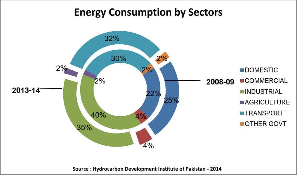 Energy Consumption by Sectors 32% 30% 2% 2% 2% DOMESTIC 2% 2008-09 COMMERCIAL 2013-14 INDUSTRIAL