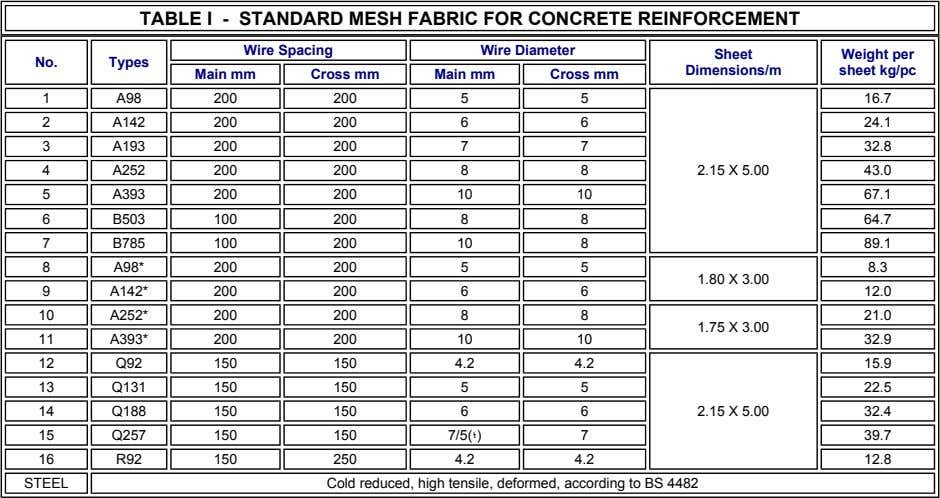 TABLE I - STANDARD MESH FABRIC FOR CONCRETE REINFORCEMENT Wire Spacing Wire Diameter Sheet Weight